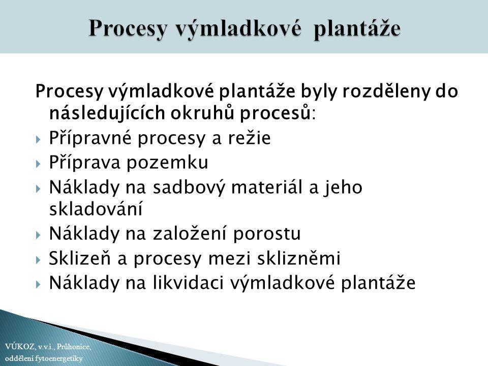 Procesy výmladkové plantáže byly rozděleny do následujících okruhů procesů:  Přípravné procesy a režie  Příprava pozemku  Náklady na sadbový materiál a jeho skladování  Náklady na založení porostu  Sklizeň a procesy mezi sklizněmi  Náklady na likvidaci výmladkové plantáže VÚKOZ, v.v.i., Průhonice, oddělení fytoenergetiky