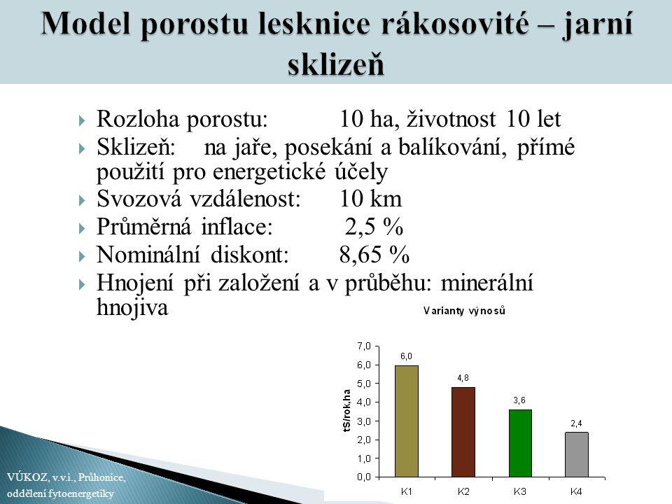 Rozloha porostu: 10 ha, životnost 10 let  Sklizeň: na jaře, posekání a balíkování, přímé použití pro energetické účely  Svozová vzdálenost:10 km 