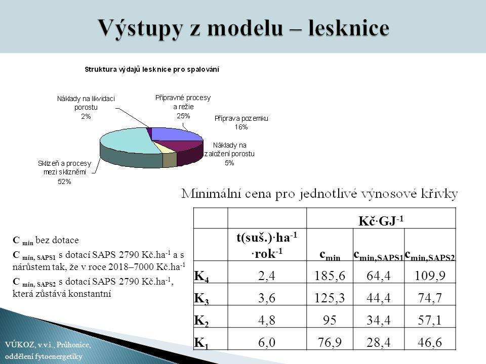 Kč∙GJ -1 t(suš.)∙ha -1 ∙rok -1 c min c min,SAPS1 c min,SAPS2 K4K4 2,4185,664,4109,9 K3K3 3,6125,344,474,7 K2K2 4,89534,457,1 K1K1 6,076,928,446,6 VÚKOZ, v.v.i., Průhonice, oddělení fytoenergetiky C min bez dotace C min, SAPS1 s dotací SAPS 2790 Kč.ha -1 a s nárůstem tak, že v roce 2018–7000 Kč.ha -1 C min, SAPS2 s dotací SAPS 2790 Kč.ha -1, která zůstává konstantní