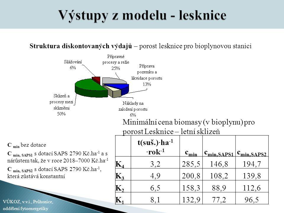 Struktura diskontovaných výdajů – porost lesknice pro bioplynovou stanici t(suš.)∙ha -1 ∙rok -1 c min c min,SAPS1 c min,SAPS2 K4K4 3,2285,5146,8194,7 K3K3 4,9200,8108,2139,8 K2K2 6,5158,388,9112,6 K1K1 8,1132,977,296,5 Minimální cena biomasy (v bioplynu) pro porost Lesknice – letní sklizeň VÚKOZ, v.v.i., Průhonice, oddělení fytoenergetiky C min bez dotace C min, SAPS1 s dotací SAPS 2790 Kč.ha -1 a s nárůstem tak, že v roce 2018–7000 Kč.ha -1 C min, SAPS2 s dotací SAPS 2790 Kč.ha -1, která zůstává konstantní