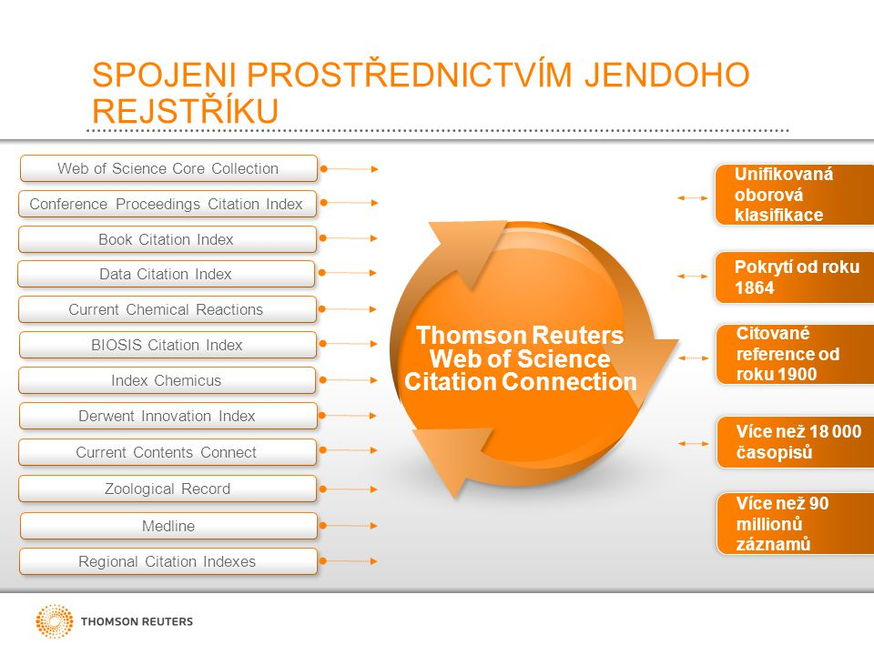 SPOJENI PROSTŘEDNICTVÍM JENDOHO REJSTŘÍKU Book Citation Index Data Citation Index Conference Proceedings Citation Index Web of Science Core Collection