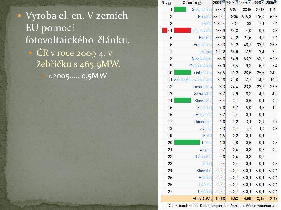 Vyroba el. en. V zemích EU pomocí fotovoltaického článku.