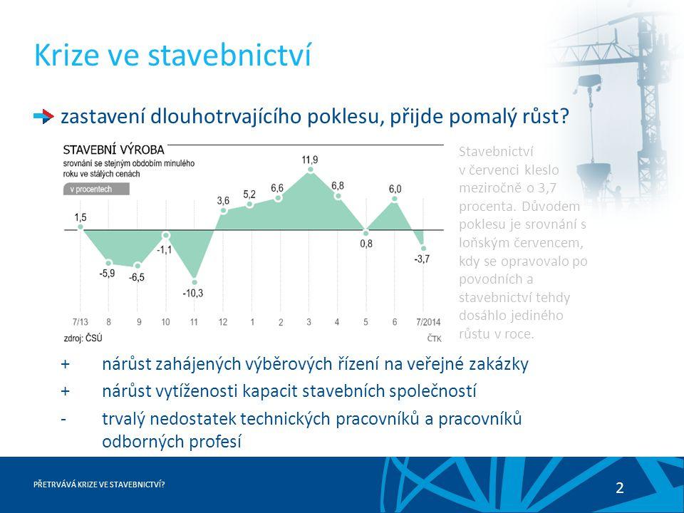 PŘETRVÁVÁ KRIZE VE STAVEBNICTVÍ? 2 Krize ve stavebnictví zastavení dlouhotrvajícího poklesu, přijde pomalý růst? +nárůst zahájených výběrových řízení
