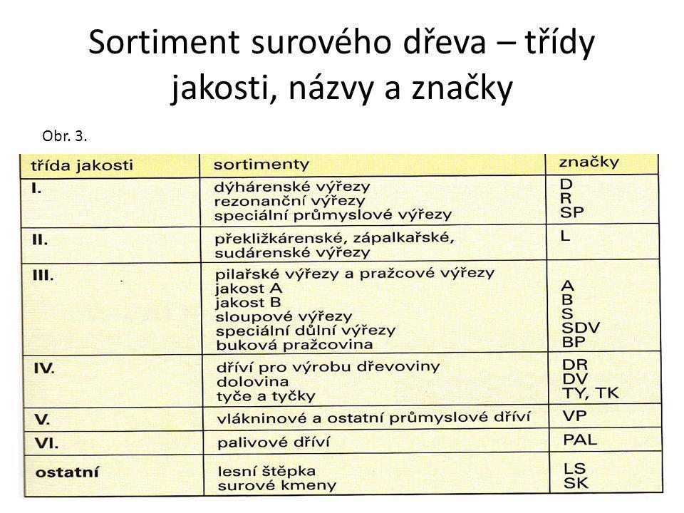 Sortiment surového dřeva – třídy jakosti, názvy a značky Obr. 3.
