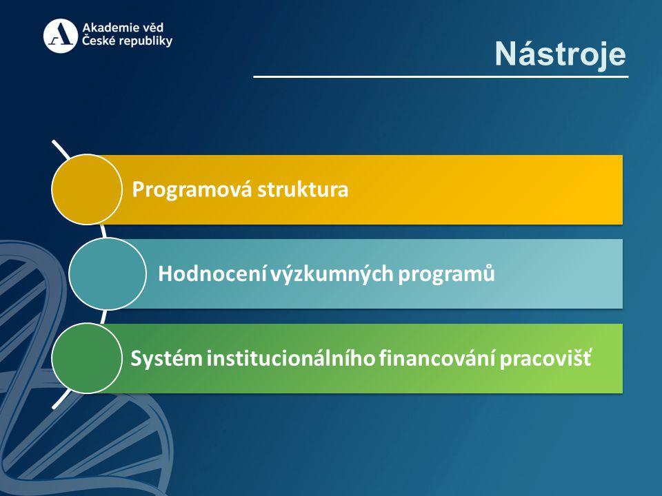 Programová struktura Hodnocení výzkumných programů Systém institucionálního financování pracovišť Nástroje