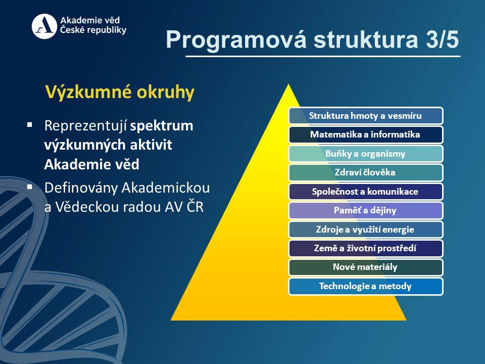 Výzkumné okruhy  Reprezentují spektrum výzkumných aktivit Akademie věd  Definovány Akademickou a Vědeckou radou AV ČR Struktura hmoty a vesmíruMatem