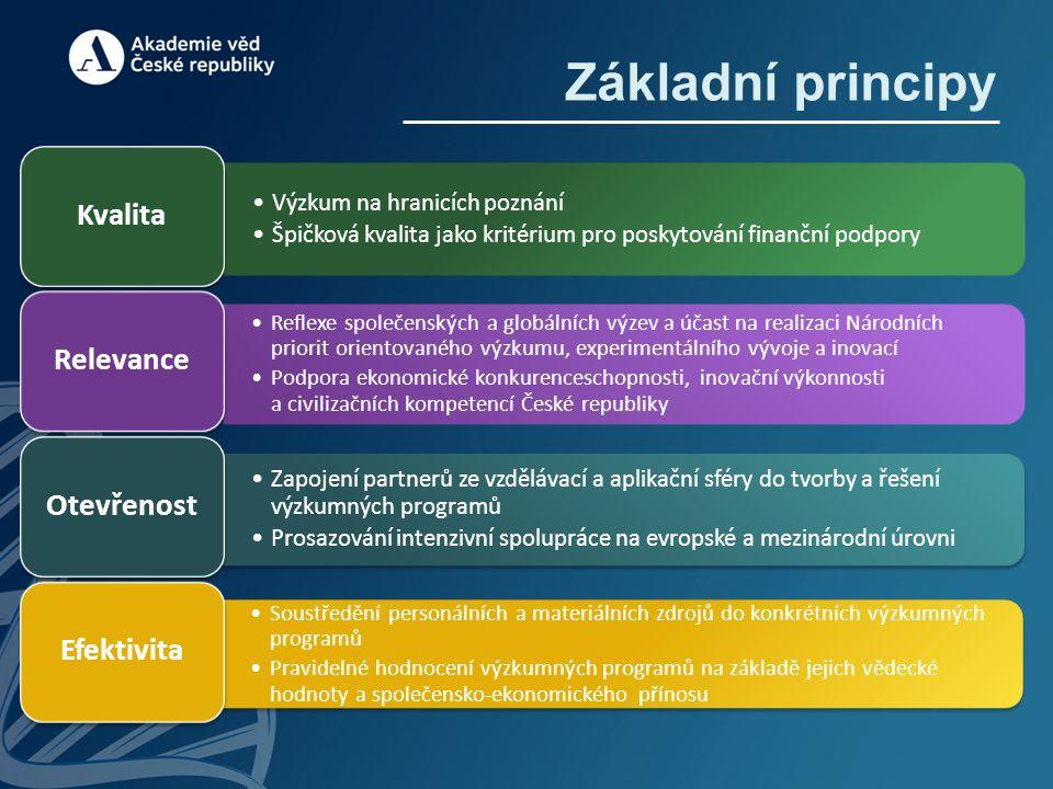 Základní principy Výzkum na hranicích poznání Špičková kvalita jako kritérium pro poskytování finanční podpory Kvalita Reflexe společenských a globáln