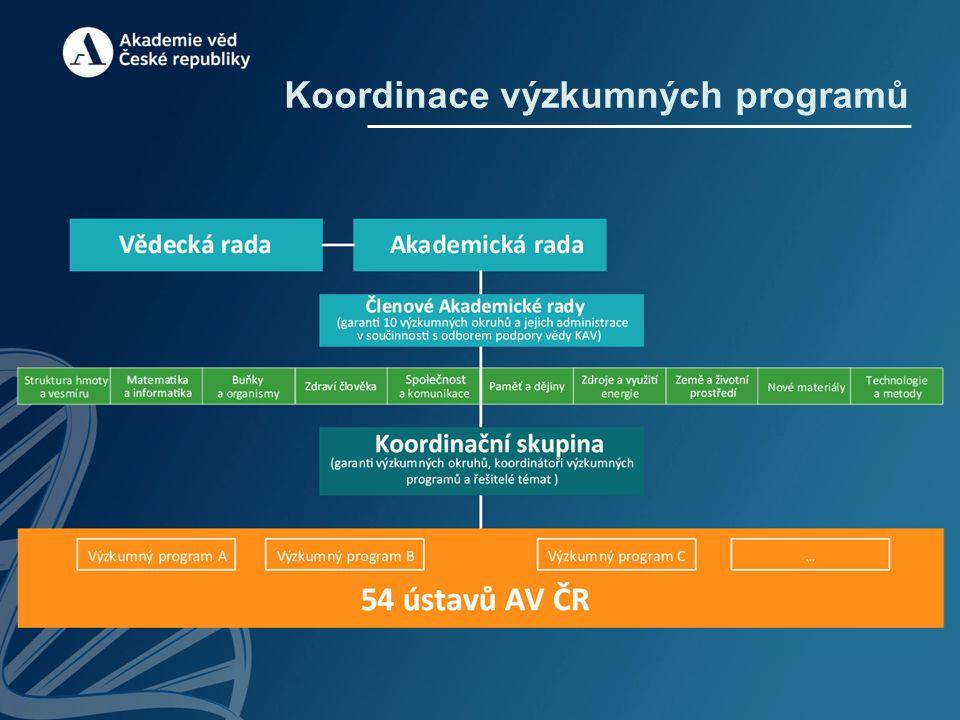 Koordinace výzkumných programů