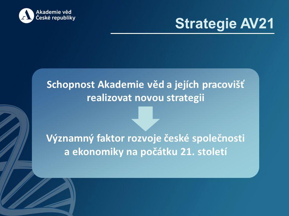 Strategie AV21 Schopnost Akademie věd a jejích pracovišť realizovat novou strategii Významný faktor rozvoje české společnosti a ekonomiky na počátku 2