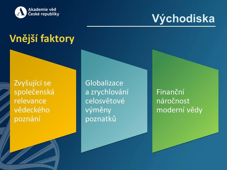 Východiska Vnější faktory Zvyšující se společenská relevance vědeckého poznání Globalizace a zrychlování celosvětové výměny poznatků Finanční náročnos