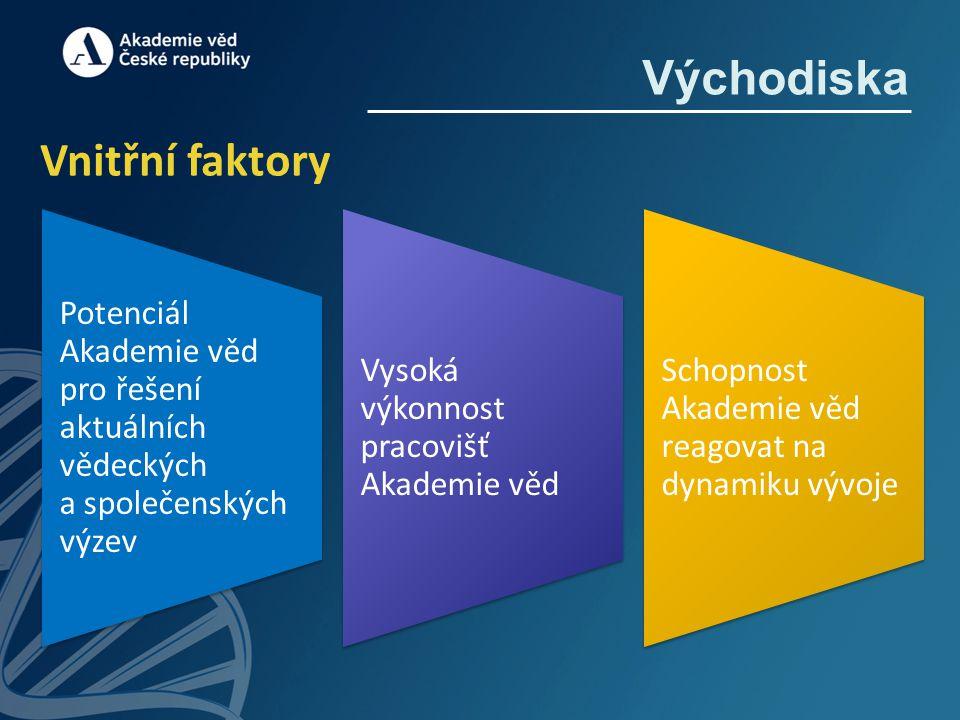 Východiska Vnitřní faktory Potenciál Akademie věd pro řešení aktuálních vědeckých a společenských výzev Vysoká výkonnost pracovišť Akademie věd Schopn