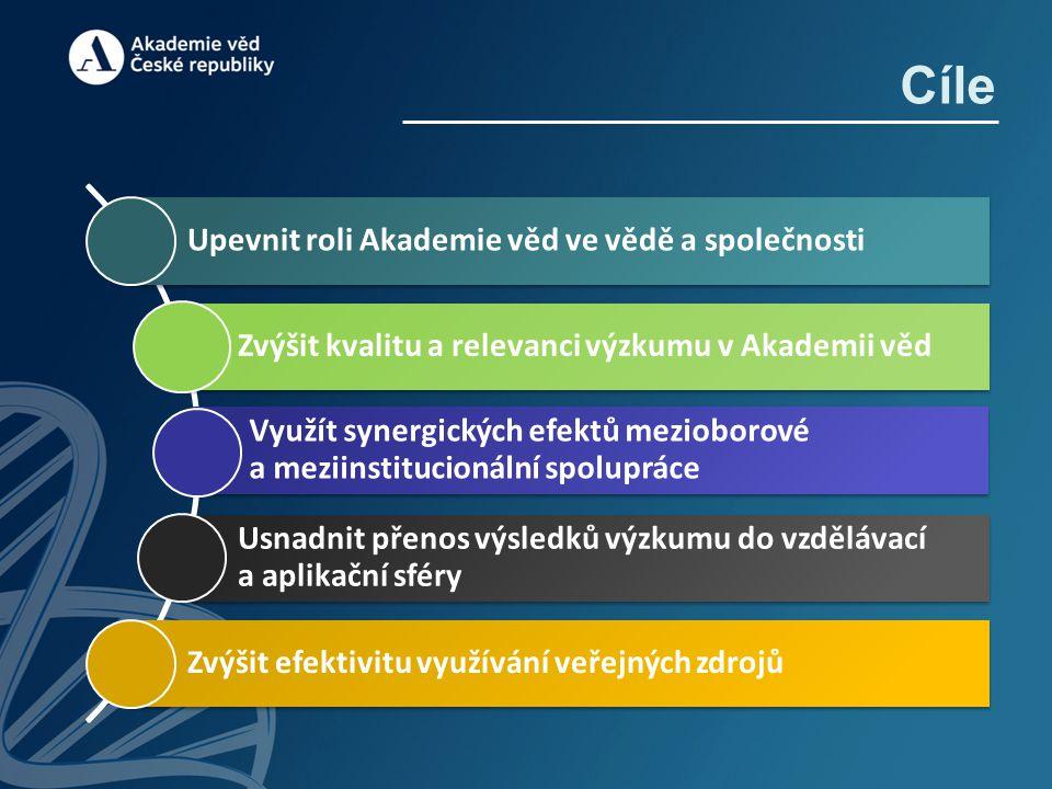 Upevnit roli Akademie věd ve vědě a společnosti Zvýšit kvalitu a relevanci výzkumu v Akademii věd Využít synergických efektů mezioborové a meziinstitu