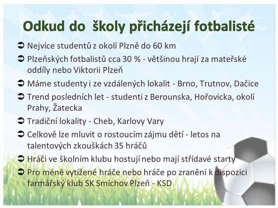  Nejvíce studentů z okolí Plzně do 60 km  Plzeňských fotbalistů cca 30 % - většinou hrají za mateřské oddíly nebo Viktorii Plzeň  Máme studenty i z