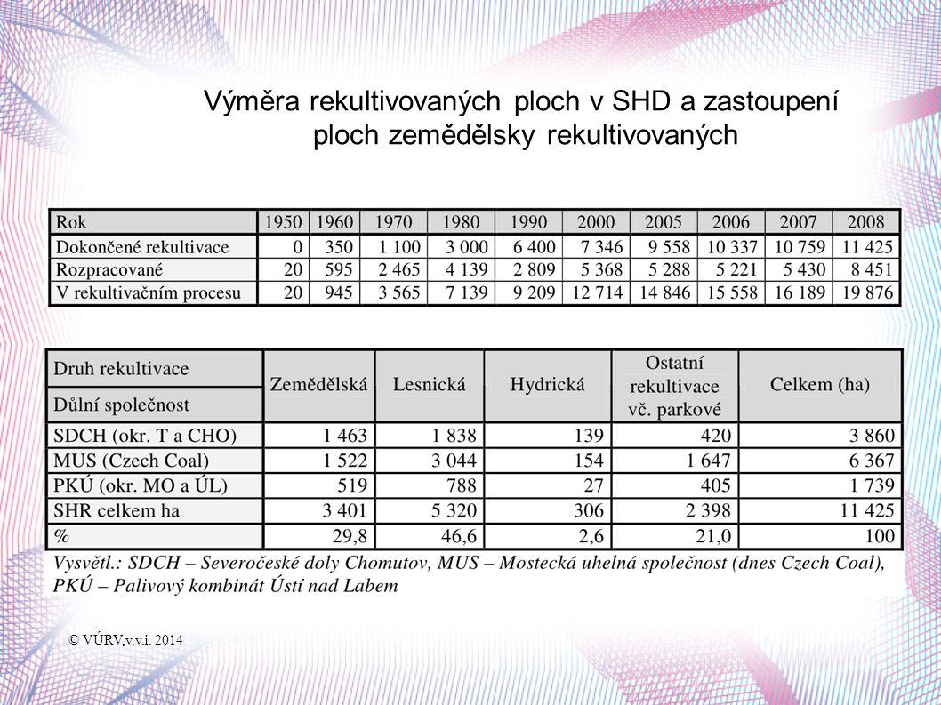 Výměra rekultivovaných ploch v SHD a zastoupení ploch zemědělsky rekultivovaných © VÚRV,v.v.i. 2014