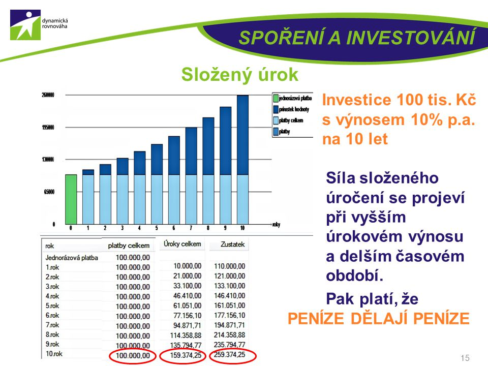 14 SPOŘENÍ A INVESTOVÁNÍ Složený úrok Investice 100 tis. Kč s výnosem 10% p.a. Vklad na 1 rok – na konci 110 000 Kč (100 000 x 1,10) Vklad na 2 roky –