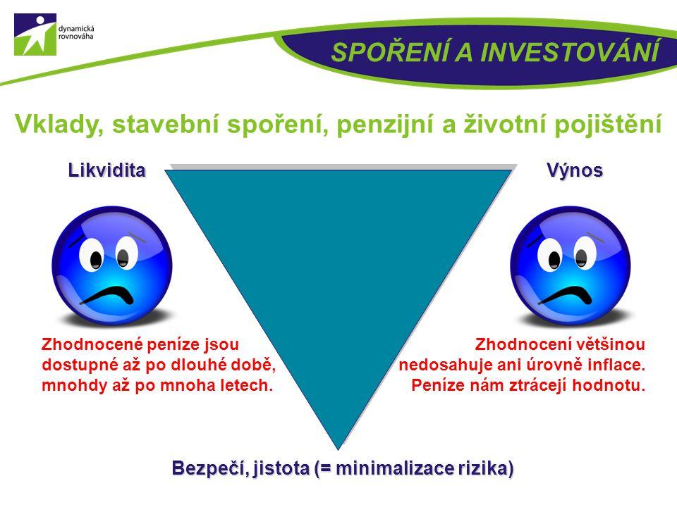 26 SPOŘENÍ A INVESTOVÁNÍ Investiční trojúhelník VýnosLikvidita Bezpečí, jistota (= minimalizace rizika)