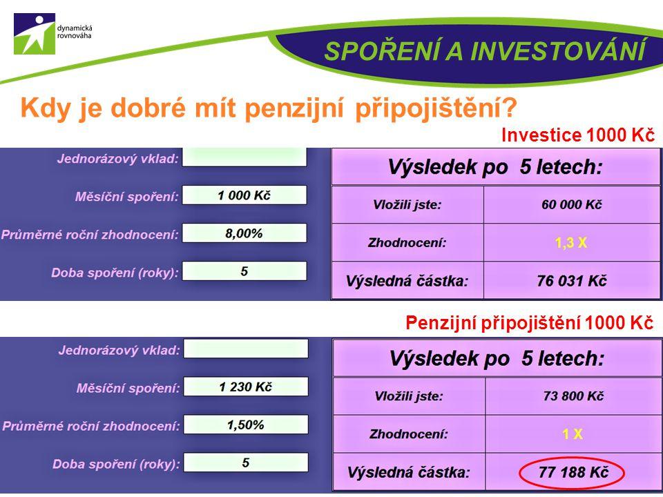 34 SPOŘENÍ A INVESTOVÁNÍ Kdy je dobré mít penzijní připojištění? Vlastní úložkaStátní podpora 100 Kč0 Kč 200 Kč0 Kč 300 Kč90 Kč 400 Kč110 Kč 500 Kč130