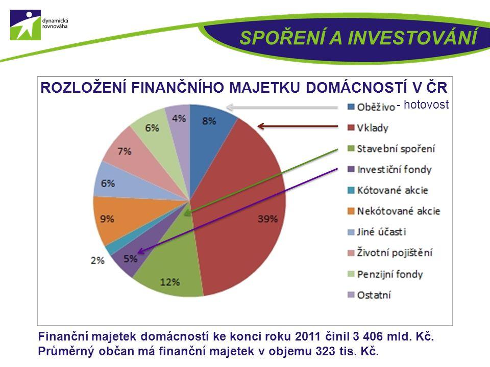 SPOŘENÍ A INVESTOVÁNÍ Cesta peněz