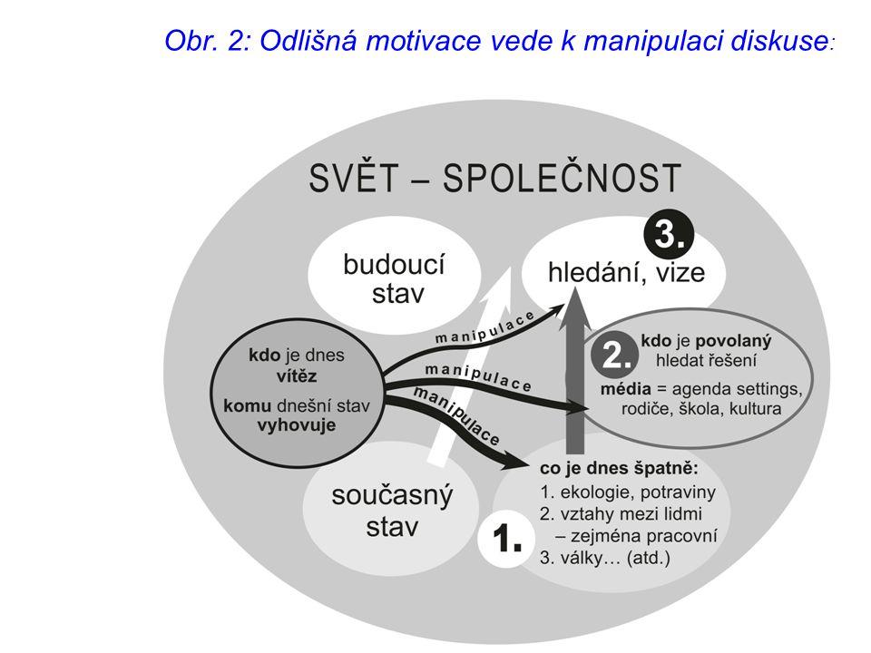 Obr. 2: Odlišná motivace vede k manipulaci diskuse :