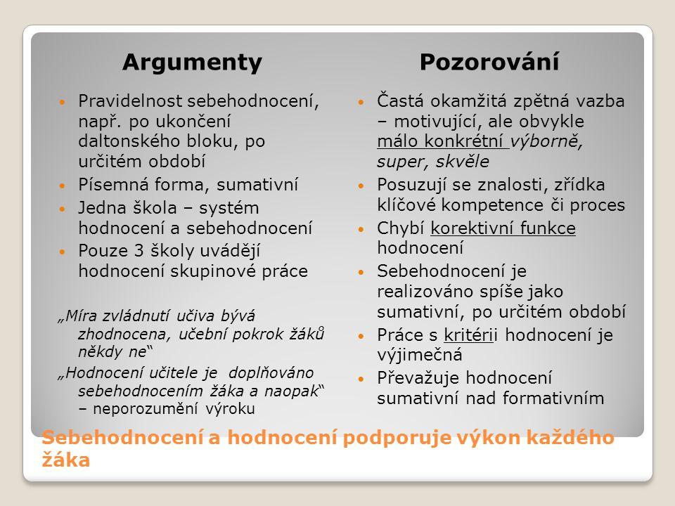 Sebehodnocení a hodnocení podporuje výkon každého žáka ArgumentyPozorování Pravidelnost sebehodnocení, např.