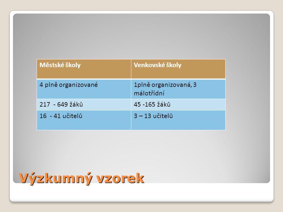 Výzkumný vzorek Městské školyVenkovské školy 4 plně organizované1plně organizovaná, 3 málotřídní 217 - 649 žáků45 -165 žáků 16 - 41 učitelů3 – 13 učitelů