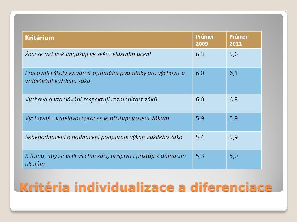 Kritéria individualizace a diferenciace Kritérium Průměr 2009 Průměr 2011 Žáci se aktivně angažují ve svém vlastním učení6,35,6 Pracovníci školy vytvá