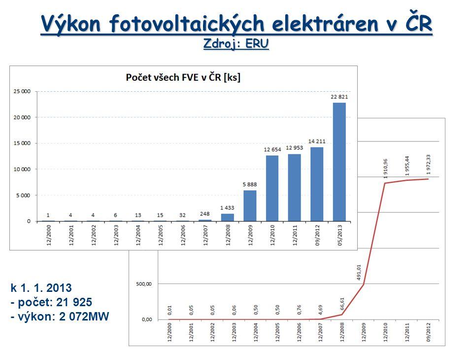 Výkon fotovoltaických elektráren v ČR Zdroj: ERU k 1. 1. 2013 - počet: 21 925 - výkon: 2 072MW