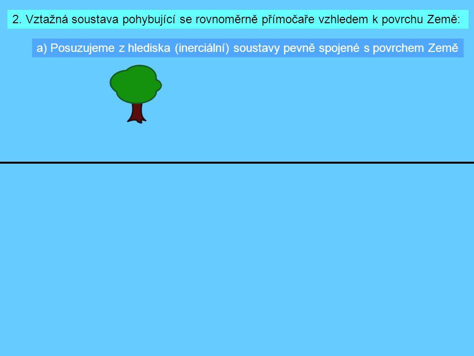 2. Vztažná soustava pohybující se rovnoměrně přímočaře vzhledem k povrchu Země: a) Posuzujeme z hlediska (inerciální) soustavy pevně spojené s povrche