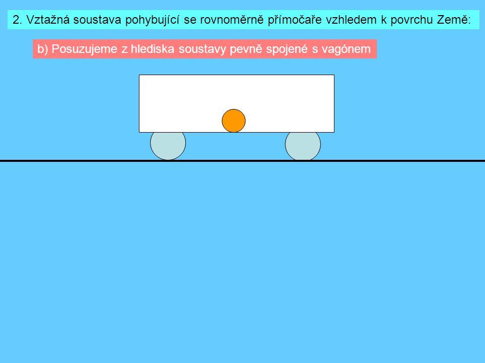 2. Vztažná soustava pohybující se rovnoměrně přímočaře vzhledem k povrchu Země: b) Posuzujeme z hlediska soustavy pevně spojené s vagónem