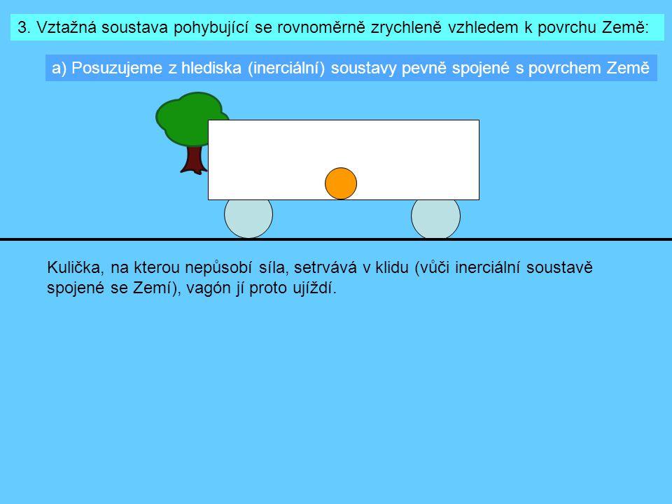 3. Vztažná soustava pohybující se rovnoměrně zrychleně vzhledem k povrchu Země: a) Posuzujeme z hlediska (inerciální) soustavy pevně spojené s povrche