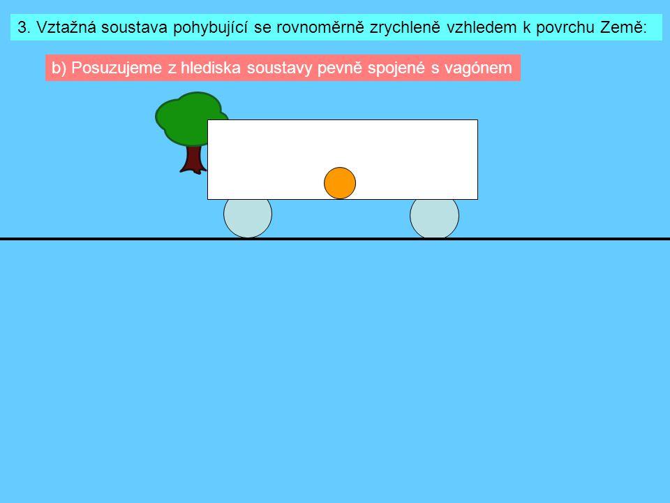 3. Vztažná soustava pohybující se rovnoměrně zrychleně vzhledem k povrchu Země: b) Posuzujeme z hlediska soustavy pevně spojené s vagónem