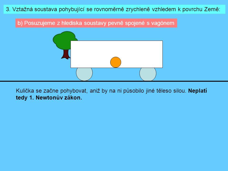 3. Vztažná soustava pohybující se rovnoměrně zrychleně vzhledem k povrchu Země: b) Posuzujeme z hlediska soustavy pevně spojené s vagónem Kulička se z