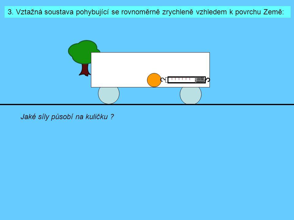 3. Vztažná soustava pohybující se rovnoměrně zrychleně vzhledem k povrchu Země: Jaké síly působí na kuličku ?