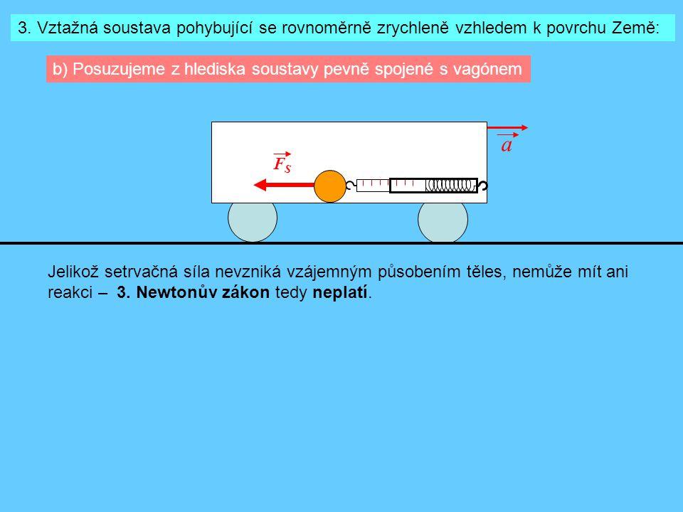 3. Vztažná soustava pohybující se rovnoměrně zrychleně vzhledem k povrchu Země: b) Posuzujeme z hlediska soustavy pevně spojené s vagónem FSFS a Jelik
