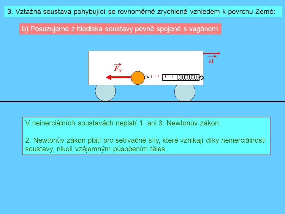 3. Vztažná soustava pohybující se rovnoměrně zrychleně vzhledem k povrchu Země: b) Posuzujeme z hlediska soustavy pevně spojené s vagónem FSFS a V nei