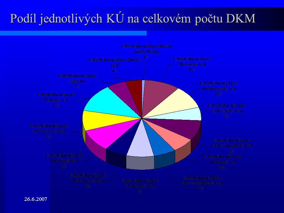 26.6.2007 Podíl jednotlivých KÚ na celkovém počtu DKM