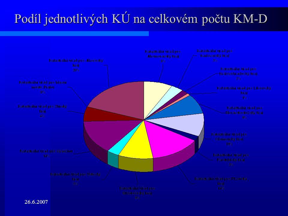 Podíl jednotlivých KÚ na celkovém počtu KM-D