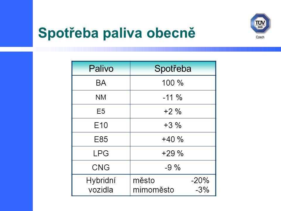 Spotřeba paliva obecně PalivoSpotřeba BA100 % NM -11 % E5 +2 % E10+3 % E85+40 % LPG+29 % CNG-9 % Hybridní vozidla město -20% mimoměsto -3%