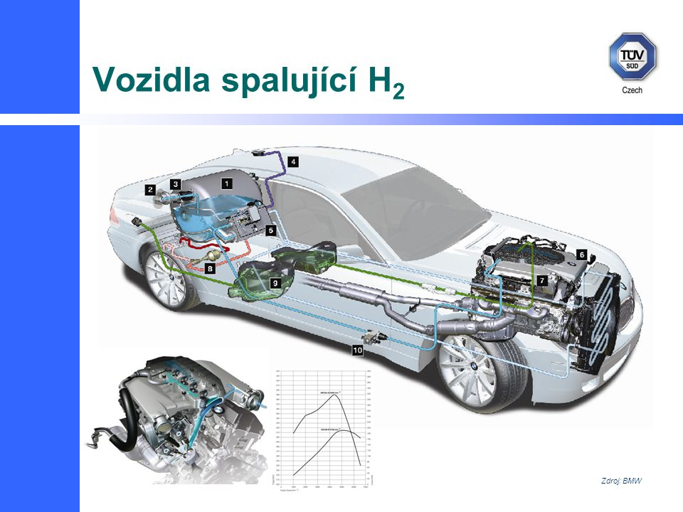Vozidla spalující H 2 Zdroj: BMW