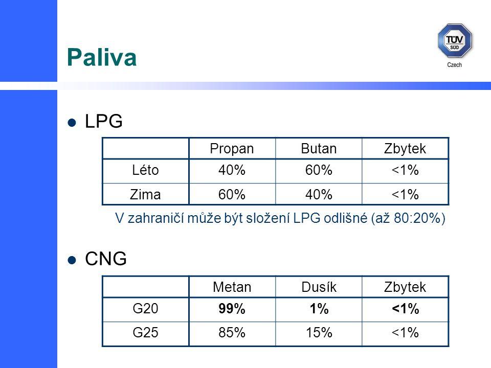 Paliva LPG CNG PropanButanZbytek Léto40%60%<1% Zima60%40%<1% MetanDusíkZbytek G2099%1%<1% G2585%85%15%<1% V zahraničí může být složení LPG odlišné (až 80:20%)