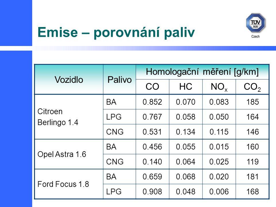 Emise – porovnání paliv VozidloPalivo Homologační měření [g/km] COHCNO x CO 2 Citroen Berlingo 1.4 BA0.8520.0700.083185 LPG0.7670.0580.050164 CNG0.5310.1340.115146 Opel Astra 1.6 BA0.4560.0550.015160 CNG0.1400.0640.025119 Ford Focus 1.8 BA0.6590.0680.020181 LPG0.9080.0480.006168