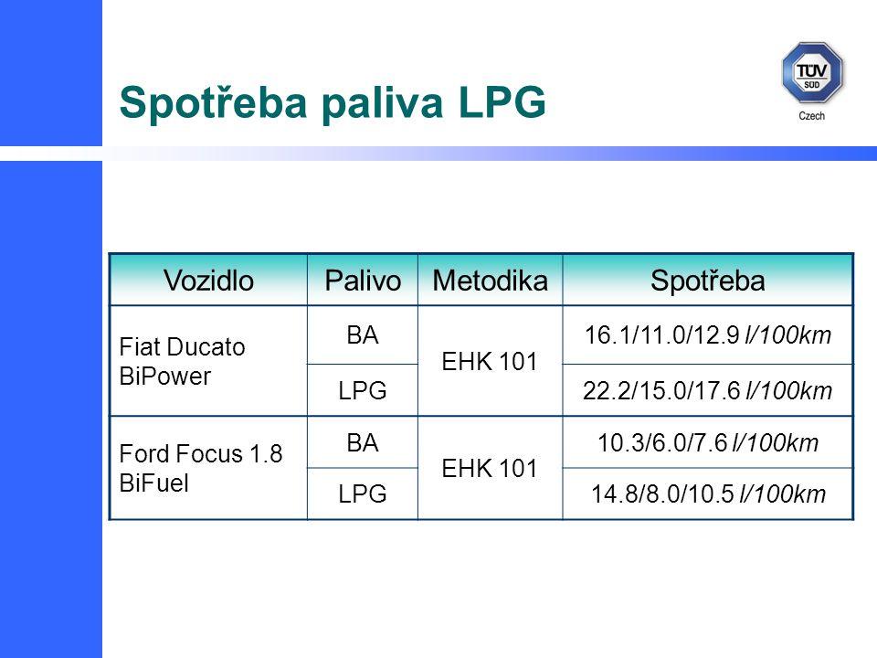 Spotřeba paliva LPG VozidloPalivoMetodikaSpotřeba Fiat Ducato BiPower BA EHK 101 16.1/11.0/12.9 l/100km LPG22.2/15.0/17.6 l/100km Ford Focus 1.8 BiFuel BA EHK 101 10.3/6.0/7.6 l/100km LPG14.8/8.0/10.5 l/100km