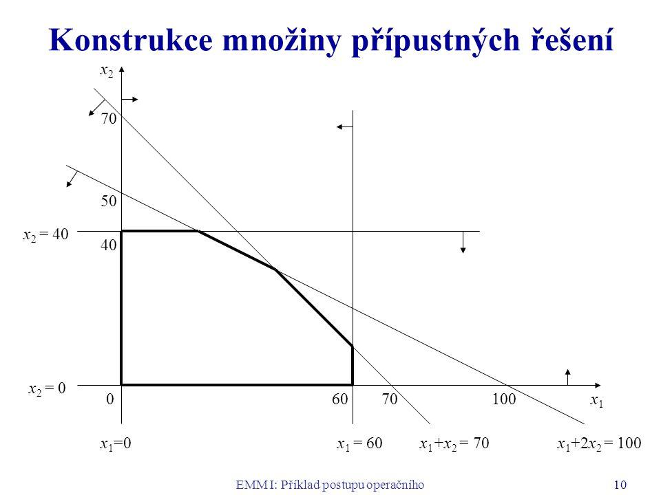 EMM I: Příklad postupu operačního výzkumu 10 Konstrukce množiny přípustných řešení 0 x2x2 x1x1 7060100 70 50 40 x 1 = 60 x 2 = 40 x 1 =0 x 2 = 0 x 1 +x 2 = 70x 1 +2x 2 = 100