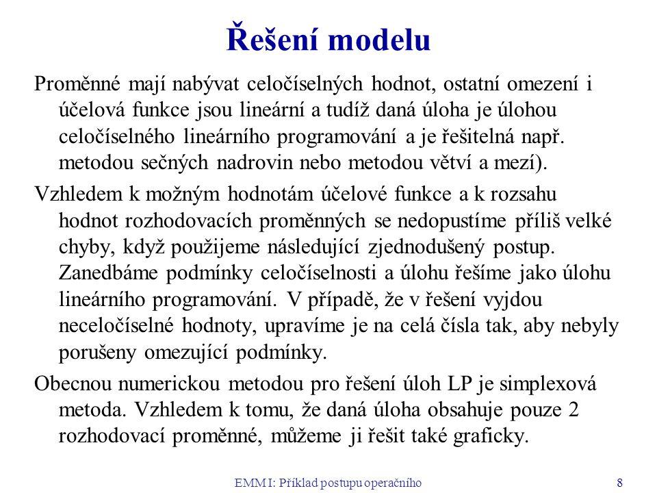 EMM I: Příklad postupu operačního výzkumu 9 Grafické řešení úloh LP Grafické řešení úlohy lineárního programování se dvěma rozhodovacími proměnnými sestává z těchto dvou kroků: 1.Zkonstruujeme množinu přípustných řešení jako průnik přímek (odpovídají omezením ve tvaru rovnic) a polorovin (odpovídají omezením ve tvaru nerovností).