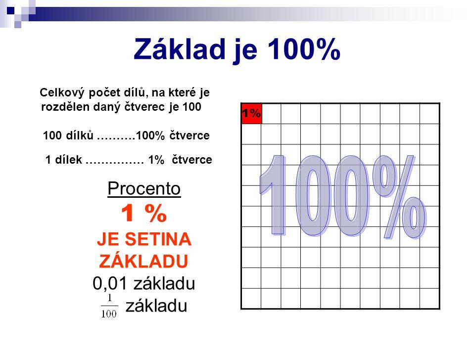 Základ je 100% Procento 1 % JE SETINA ZÁKLADU 0,01 základu základu 1% 1 dílek …………… 1% čtverce Celkový počet dílů, na které je rozdělen daný čtverec je 100 100 dílků ……….100% čtverce