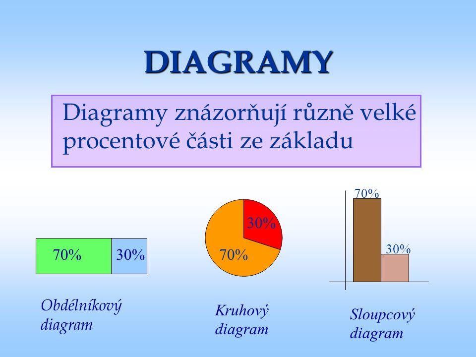DIAGRAMY Diagramy znázorňují různě velké procentové části ze základu 70%30% Obdélníkový diagram Kruhový diagram Sloupcový diagram 70% 30% 70% 30%