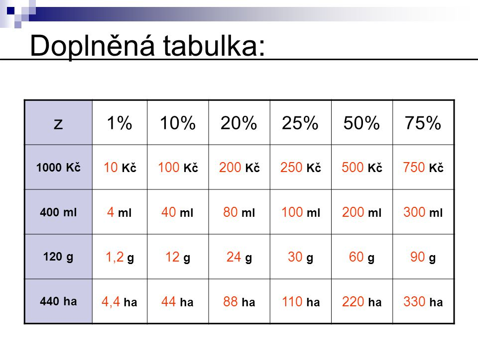 Doplněná tabulka: z1%10%20%25%50%75% 1000 Kč 10 Kč 100 Kč 200 Kč 250 Kč 500 Kč 750 Kč 400 ml 4 ml 40 ml 80 ml 100 ml 200 ml 300 ml 120 g 1,2 g 12 g 24
