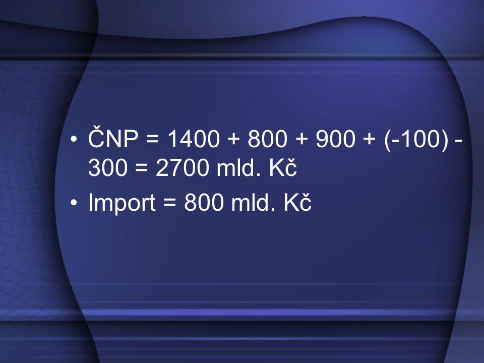 ČNP = 1400 + 800 + 900 + (-100) - 300 = 2700 mld. Kč Import = 800 mld. Kč