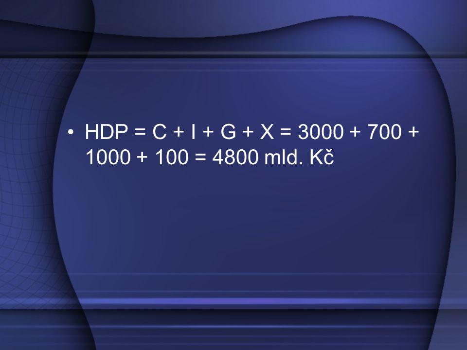 HDP = C + I + G + X = 3000 + 700 + 1000 + 100 = 4800 mld. Kč
