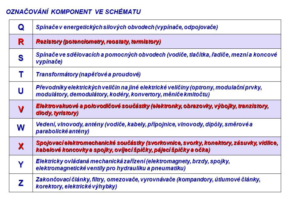 Q Spínače v energetických silových obvodech (vypínače, odpojovače) R Rezistory (potenciometry, reostaty, termistory) S Spínače ve sdělovacích a pomocn
